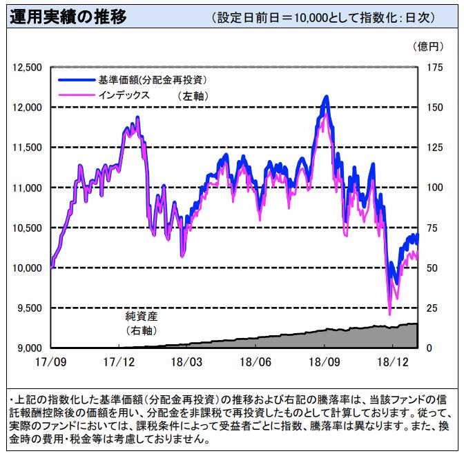 野村つみたて日本株投信
