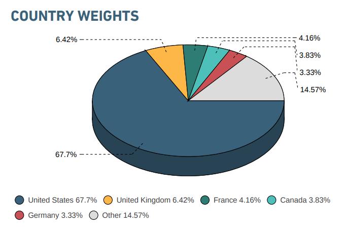 MSCI KOKUSAI指数の国別構成割合。米国が67.7%を占める第一国。