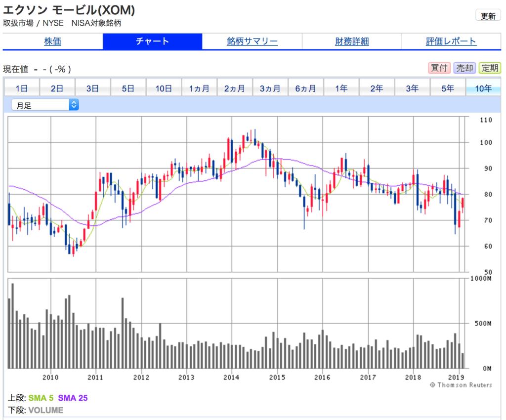 エクソンモービルの10年間株価チャート