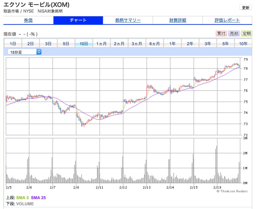 エクソンモービルの10日間株価チャート