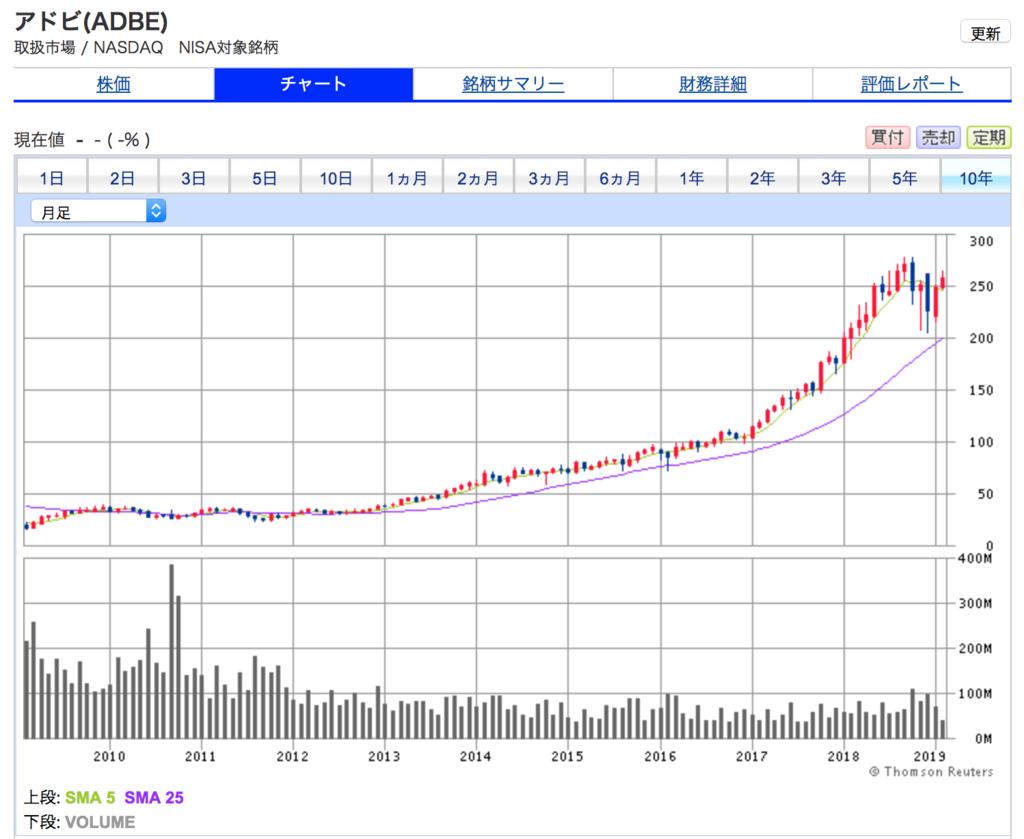 アドビ・システムズの10年間株価チャート。10年間上がり続けている。