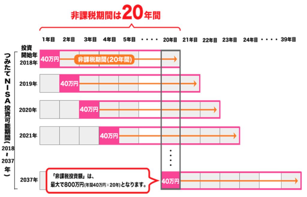 つみたてNISAの非課税期間のイメージ図(非課税枠が最大800万円)