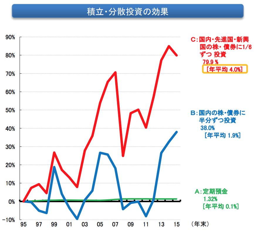 つみたて・分散投資の効果を説明した長期的な資産増大のグラフ