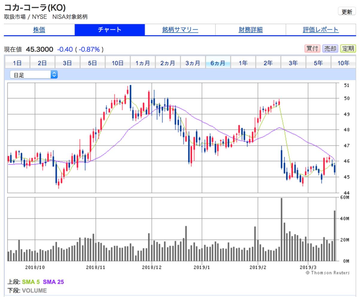 コカコーラの6ヶ月間株価チャート