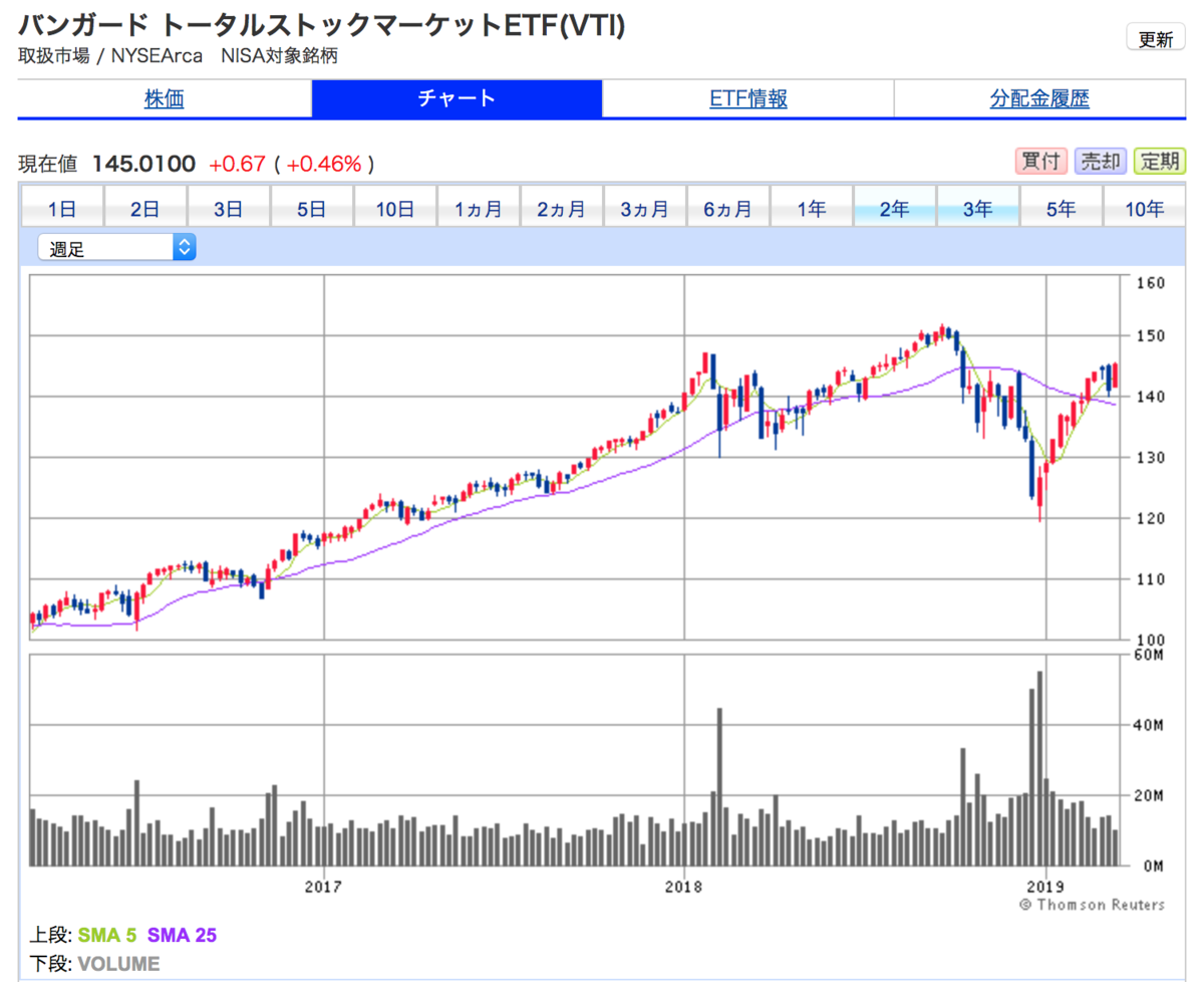 米国株式の値動き  VTIの3年間株価チャート