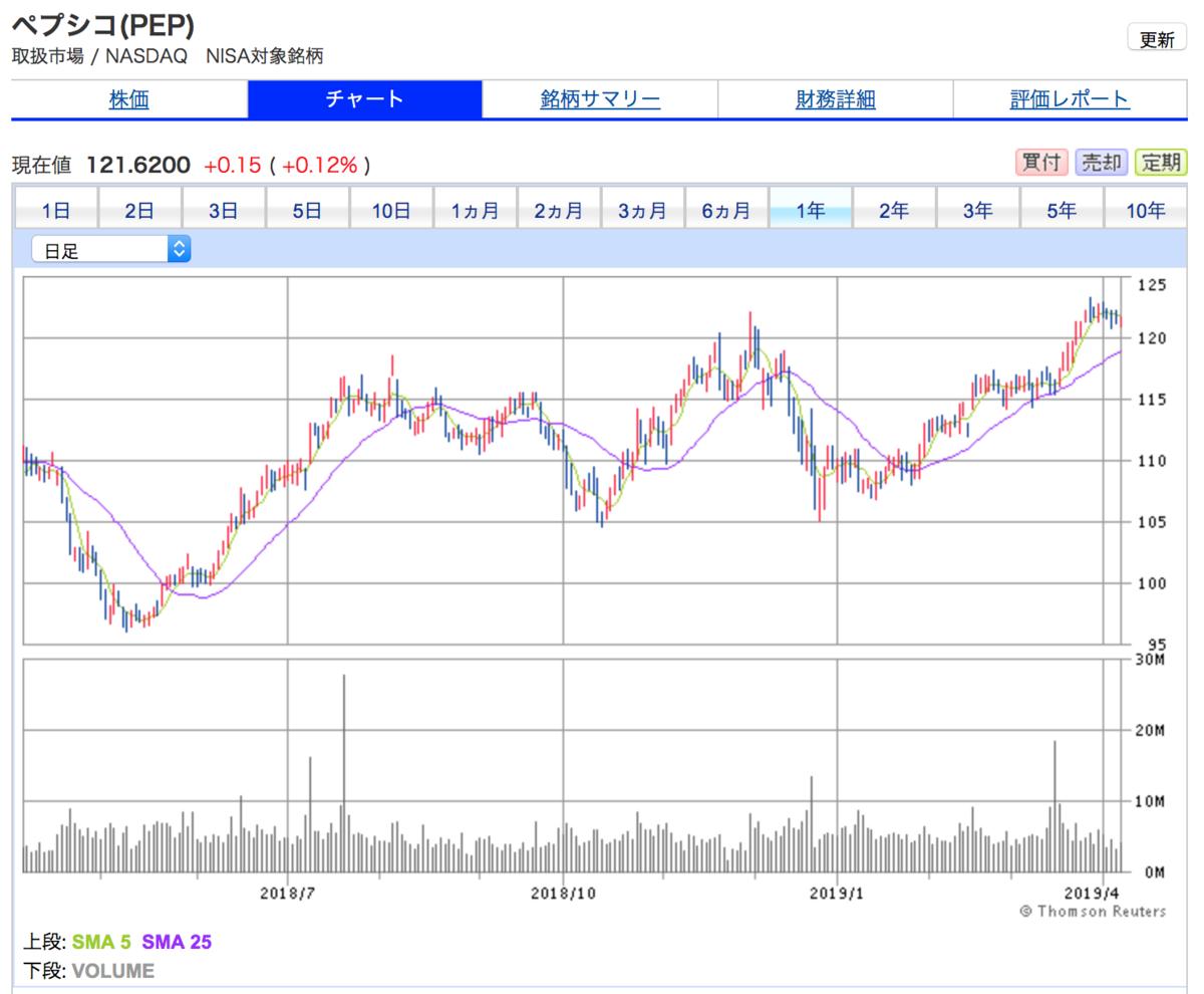 ペプシコの株価は高値圏で買いづらい