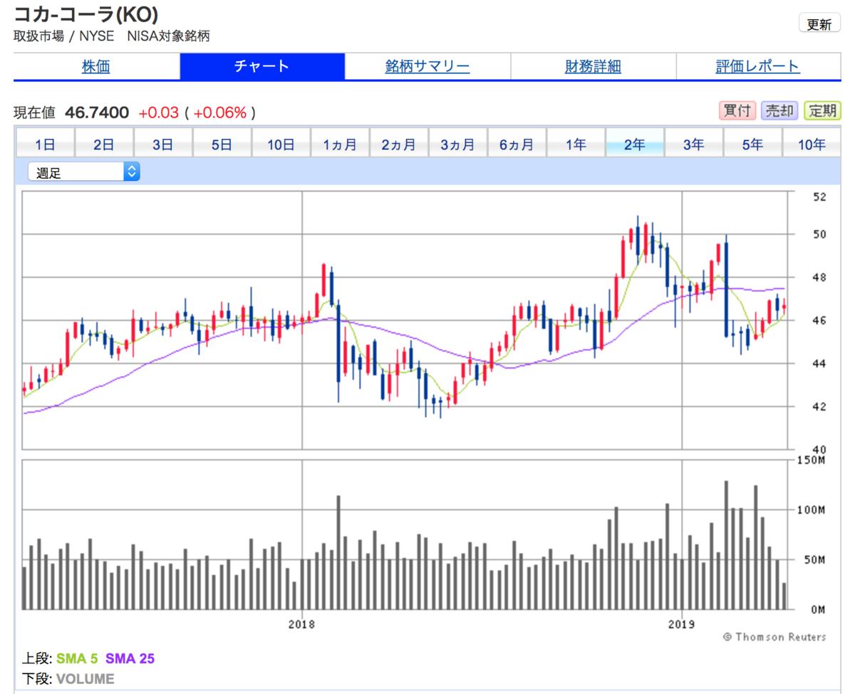 コカ・コーラ(KO)の2年間株価チャート