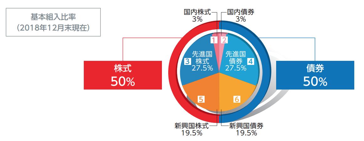 SMT 世界経済インデックス・オープンの基本組み入れ比率