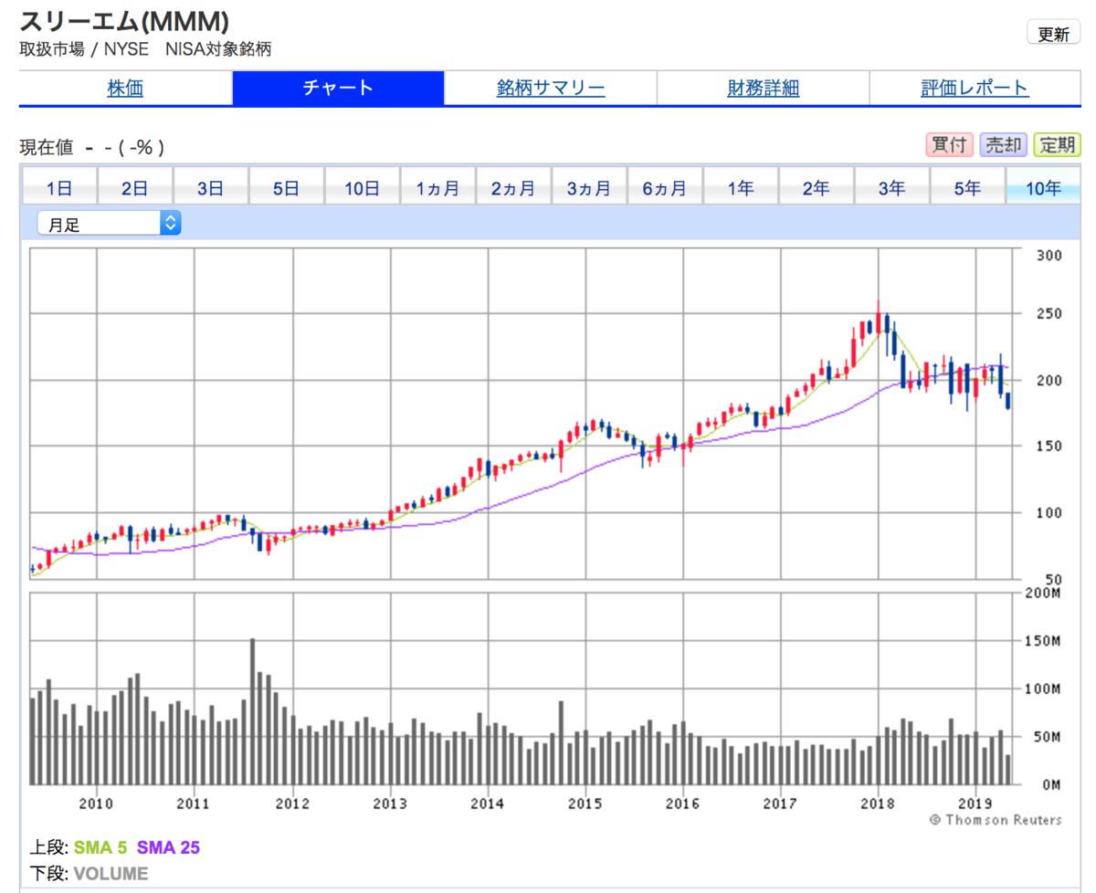 スリーエムの10年間株価チャートをみると米国景気とともに4倍から5倍の株価上昇