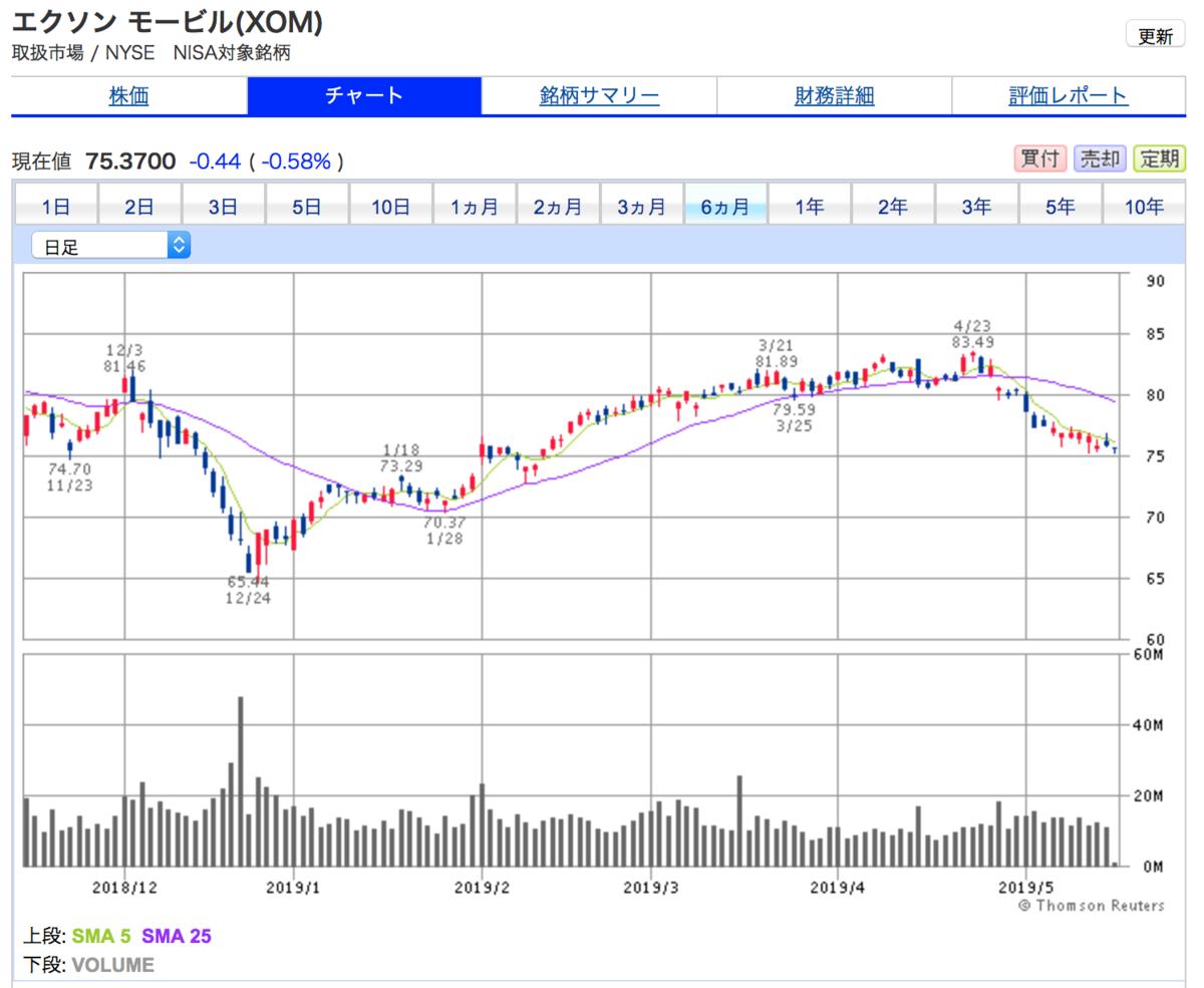 エクソンモービル(XOM)の6ヶ月間の株価チャート(2019年4月が株価天井か?)