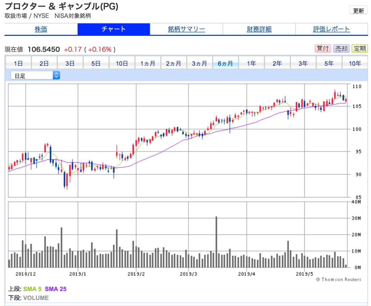 プロクター&ギャンブルは、6ヶ月間株価上昇が続いている