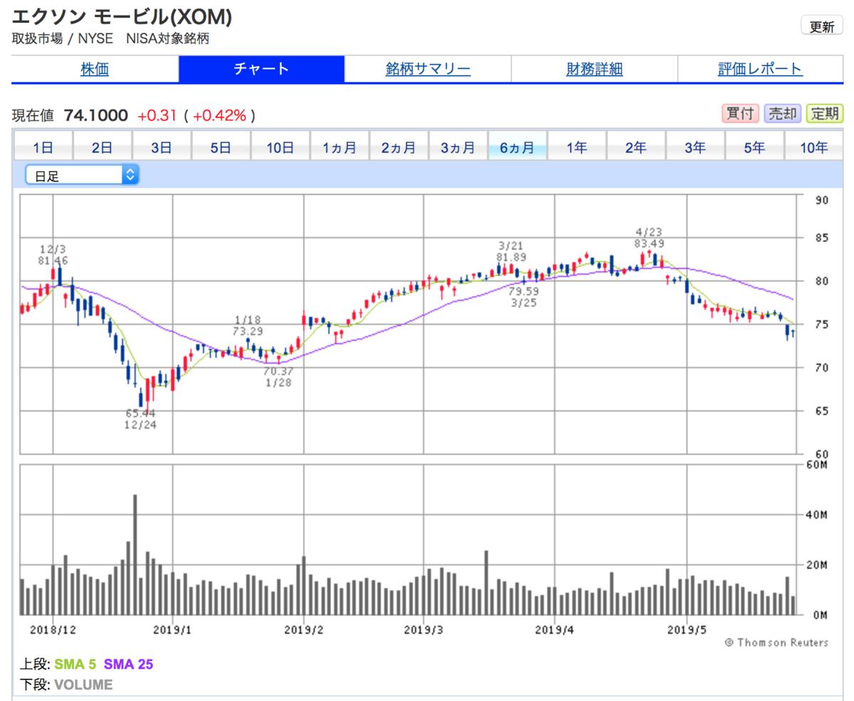 エクソンモービルは、ほぼ順調に株価が上がりつつある。直近は荒れています。