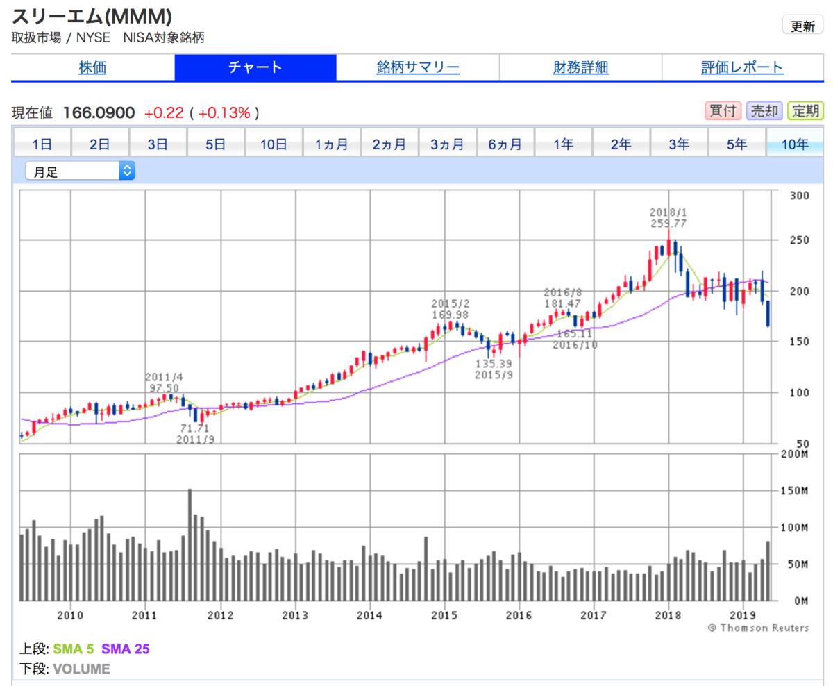 スリーエムの10年間株価チャート。下落中。