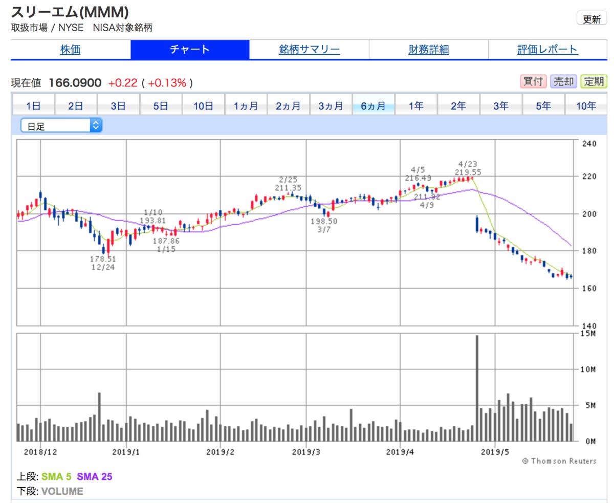 スリーエムの6ヶ月間株価チャート。暴落中。