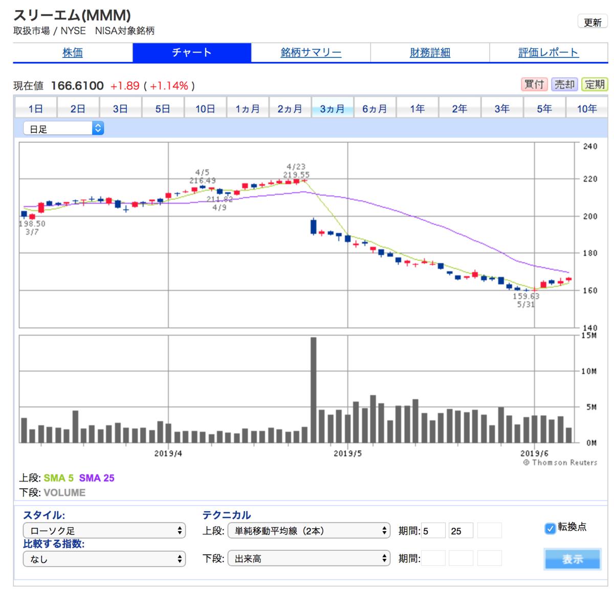スリーエム(MMM)の3ヶ月株価チャート(株価下落が落ち着いたようにみえる)
