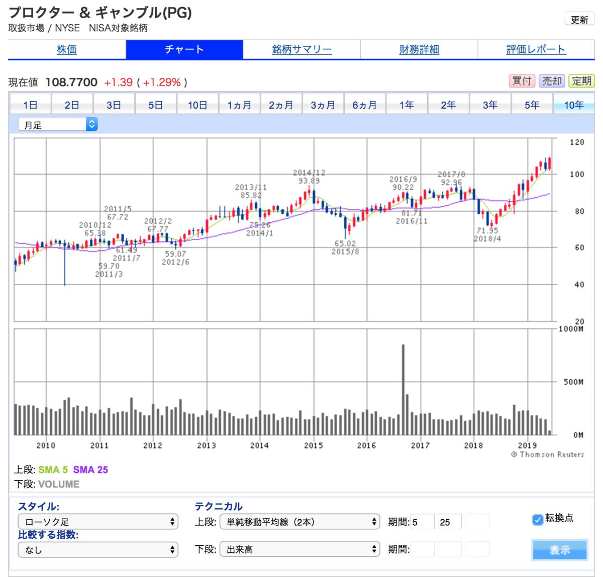 プロクター&ギャンブルの10年株価チャート良好な推移です。