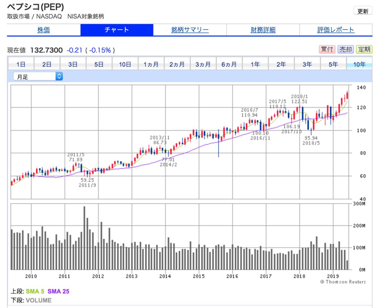 ペプシコの10年間株価チャート。業績好調で右上がり継続中