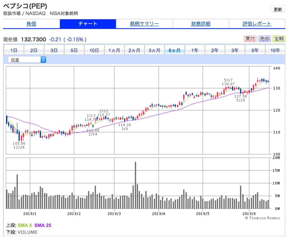 ペプシコの6ヶ月間株価チャート。6ヶ月で20%株価値上がりし好調継続中