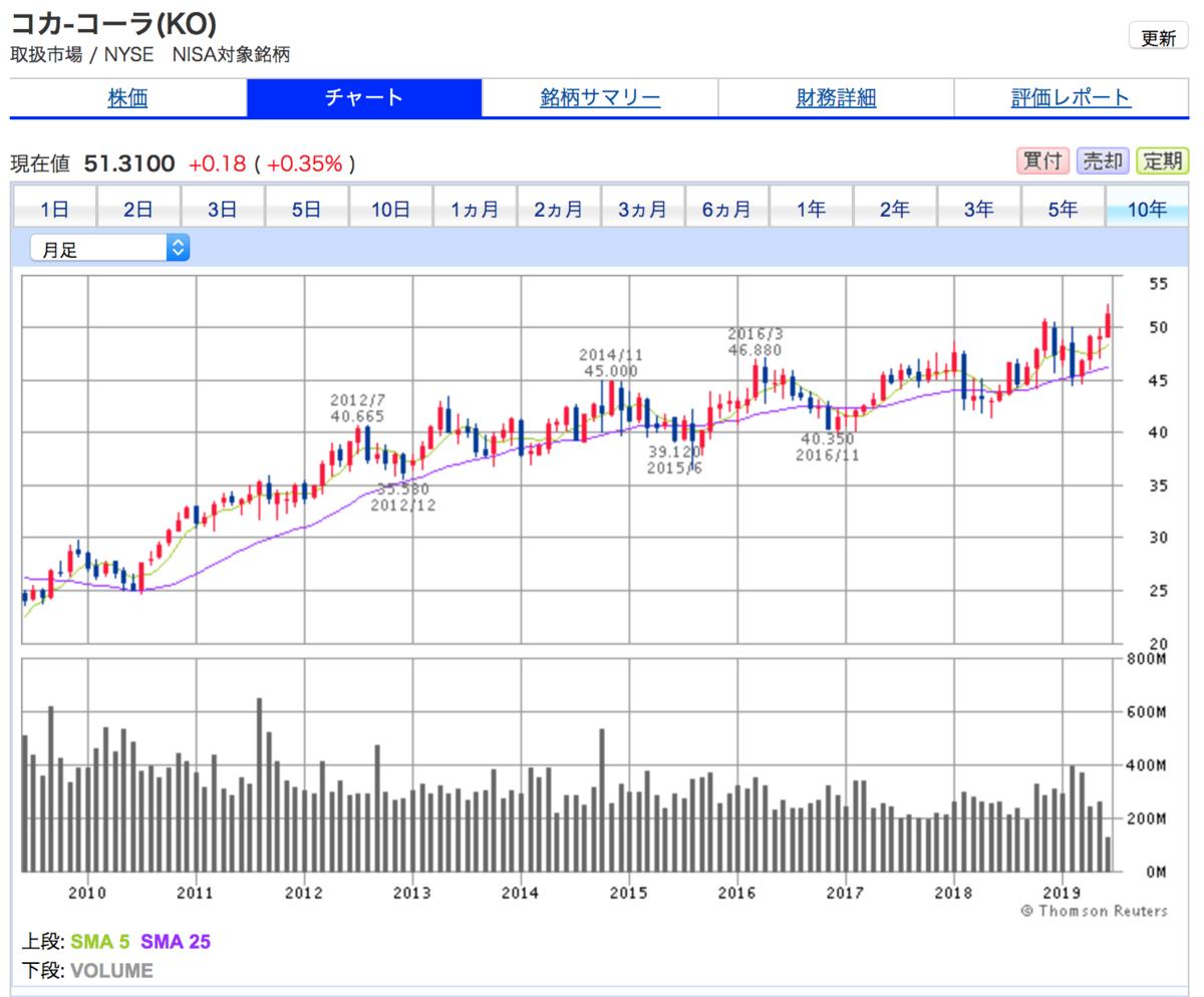 コカ・コーラの10年間株価チャート。順調に株価上昇中