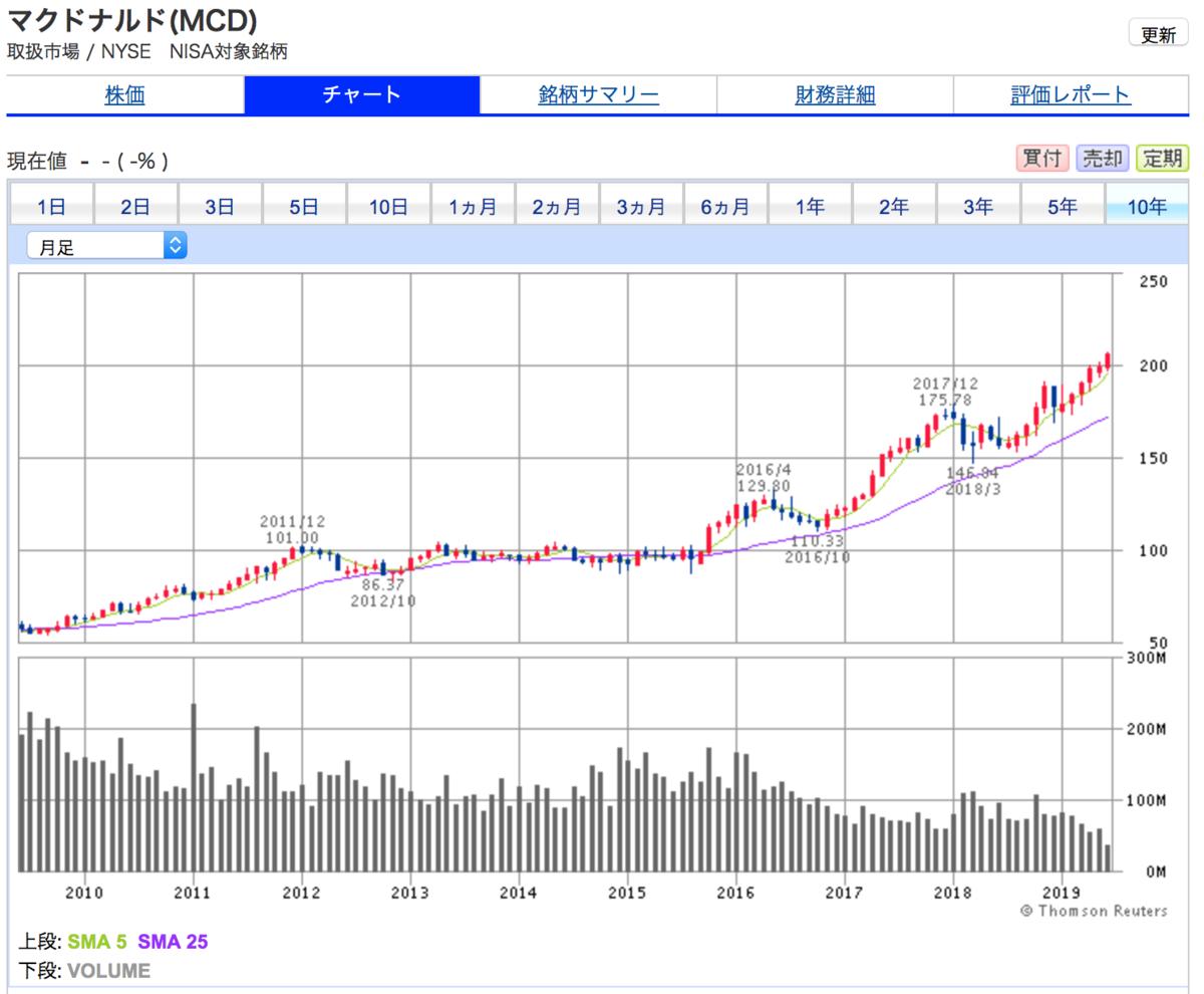 マクドナルドの10年間株価チャート(10年で4倍に上昇)