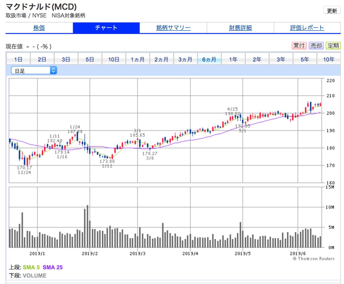 マクドナルドの6ヶ月間株価チャート 株価は上がり続けて踊り場がない