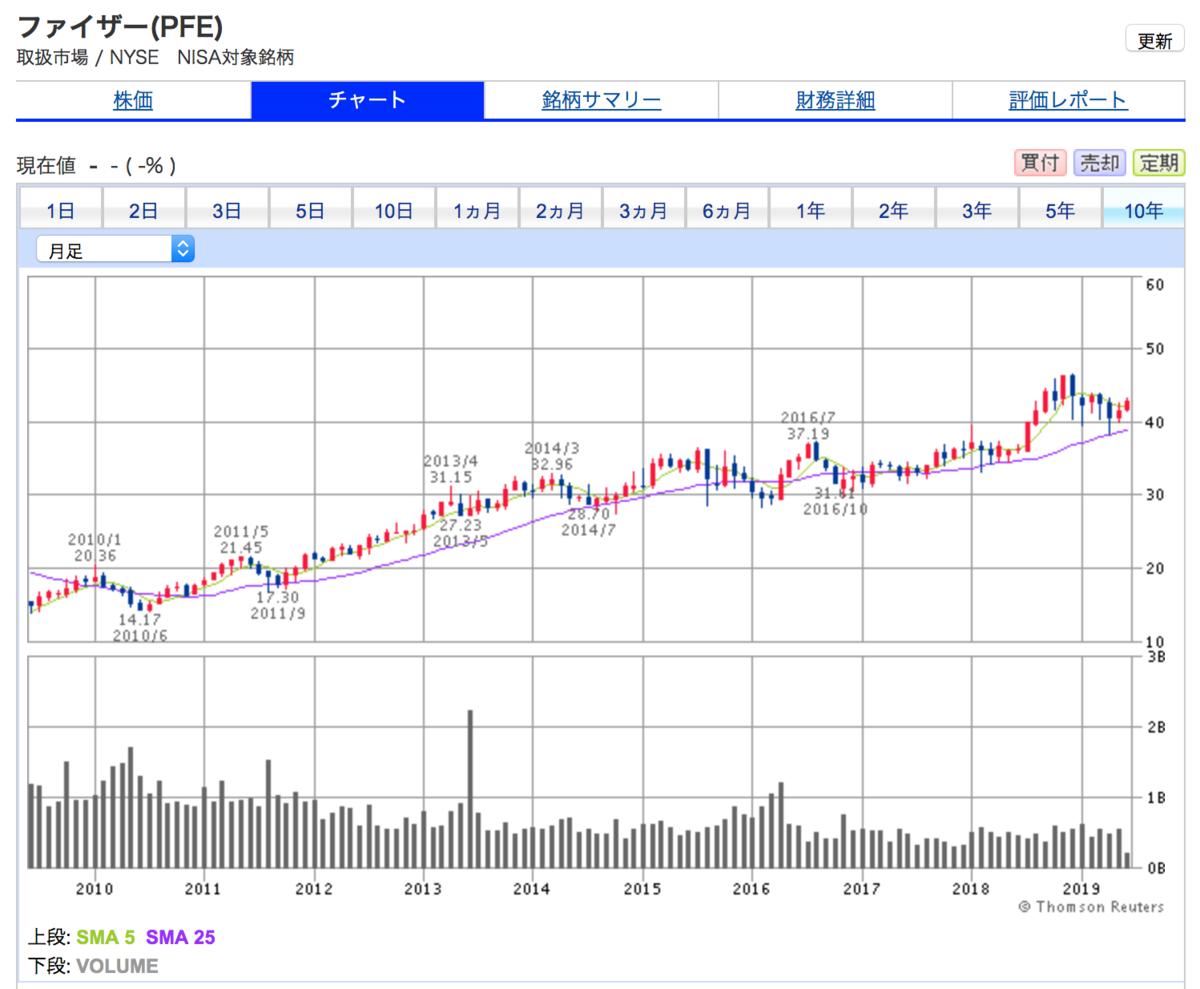 ファイザー(PFE)の10年間株価チャート。株価は上昇継続中