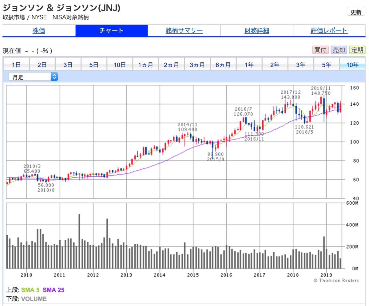 ジョンソンエンドジョンソンの10年間株価チャート。右上がりで上昇中。