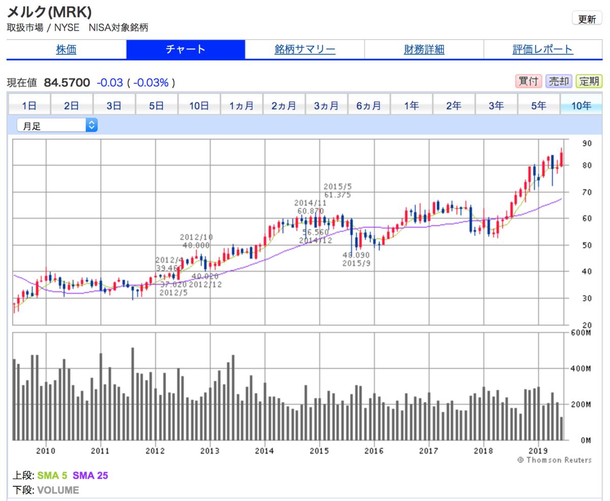 メルクの10年間株価チャート。直近は株価上昇傾向です。