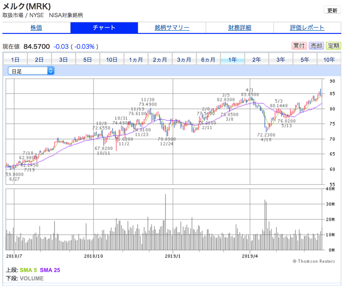 メルク(MRK)の一年間株価チャート。株価は安定上昇中。
