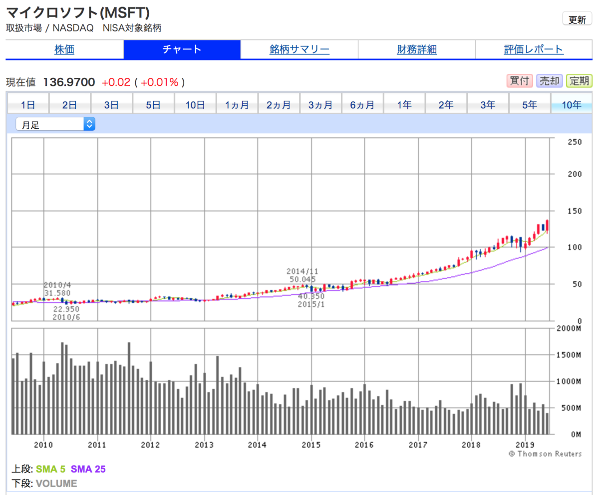 マイクロソフト(MSFT)の10年間株価チャート。株価が順調に値上がり中
