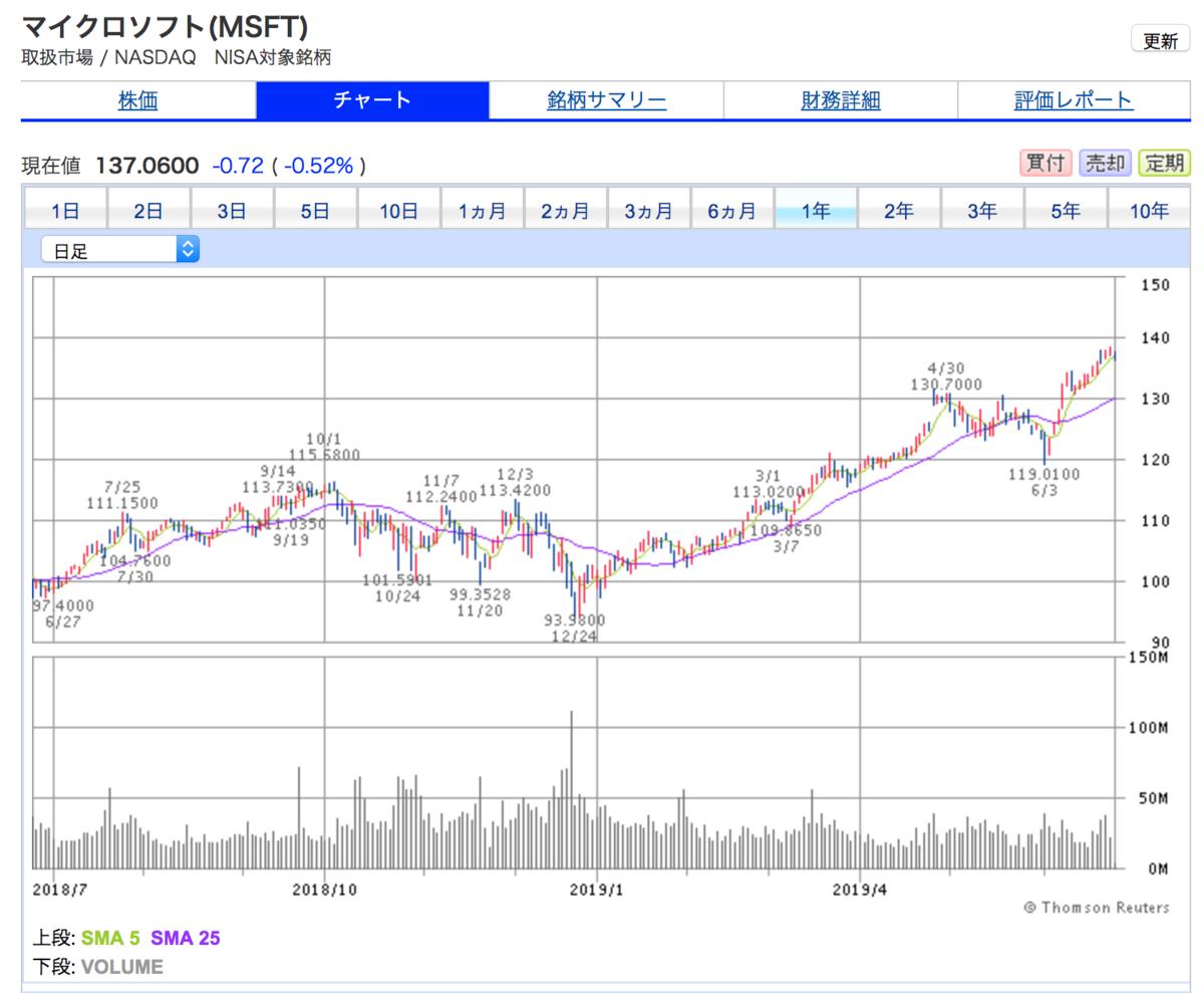 マイクロソフトの1年間株価チャート。停滞後、順調に株価上昇中。