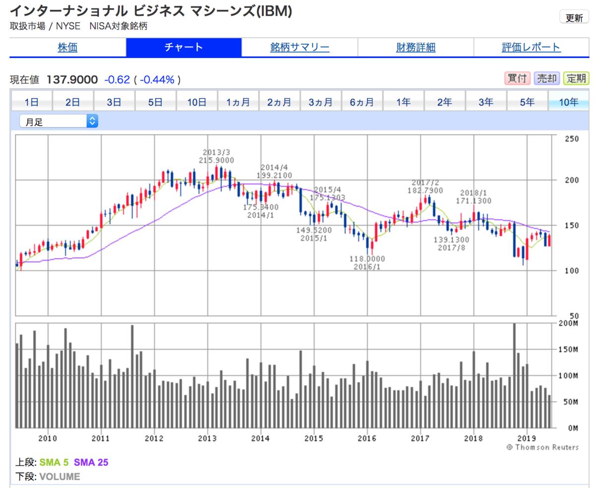 IBMの10年間株価チャート。停滞感が漂う