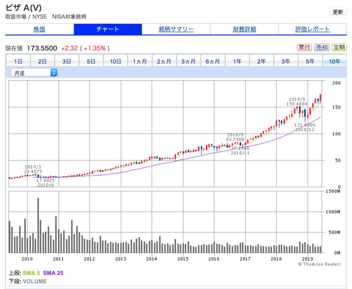 ビザ(V)の10年間株価チャート。安定した右肩上がり。買い時が見つからない