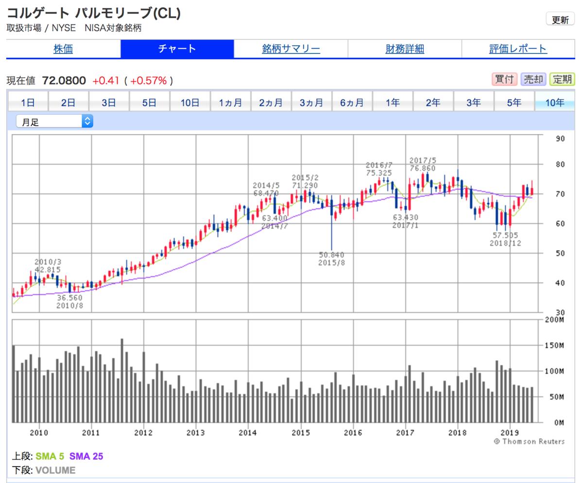コルゲート・パルモリーブの10年間チャート。5年間株式値動きが止まっています。