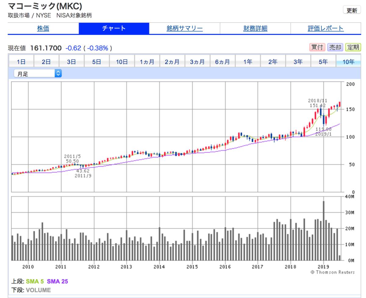 マコーミック(MKC)の10年間株価チャート安定した株価上昇