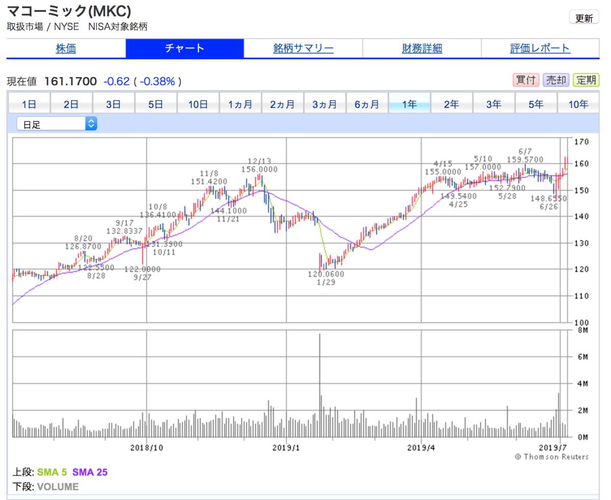 マコーミック(MKC)の1年間株価チャート 第1四半期決算暴落後急回復