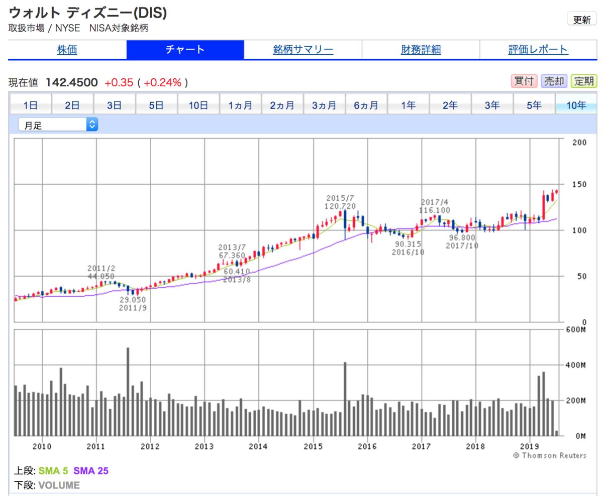 ウォルト・ディズニーの10年間株価チャート(業績が好調な割には株価の上昇が少ない)