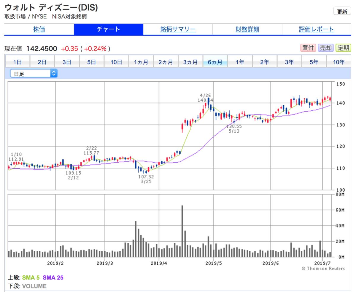 ウォルト・ディズニーの6ヶ月間株価チャート