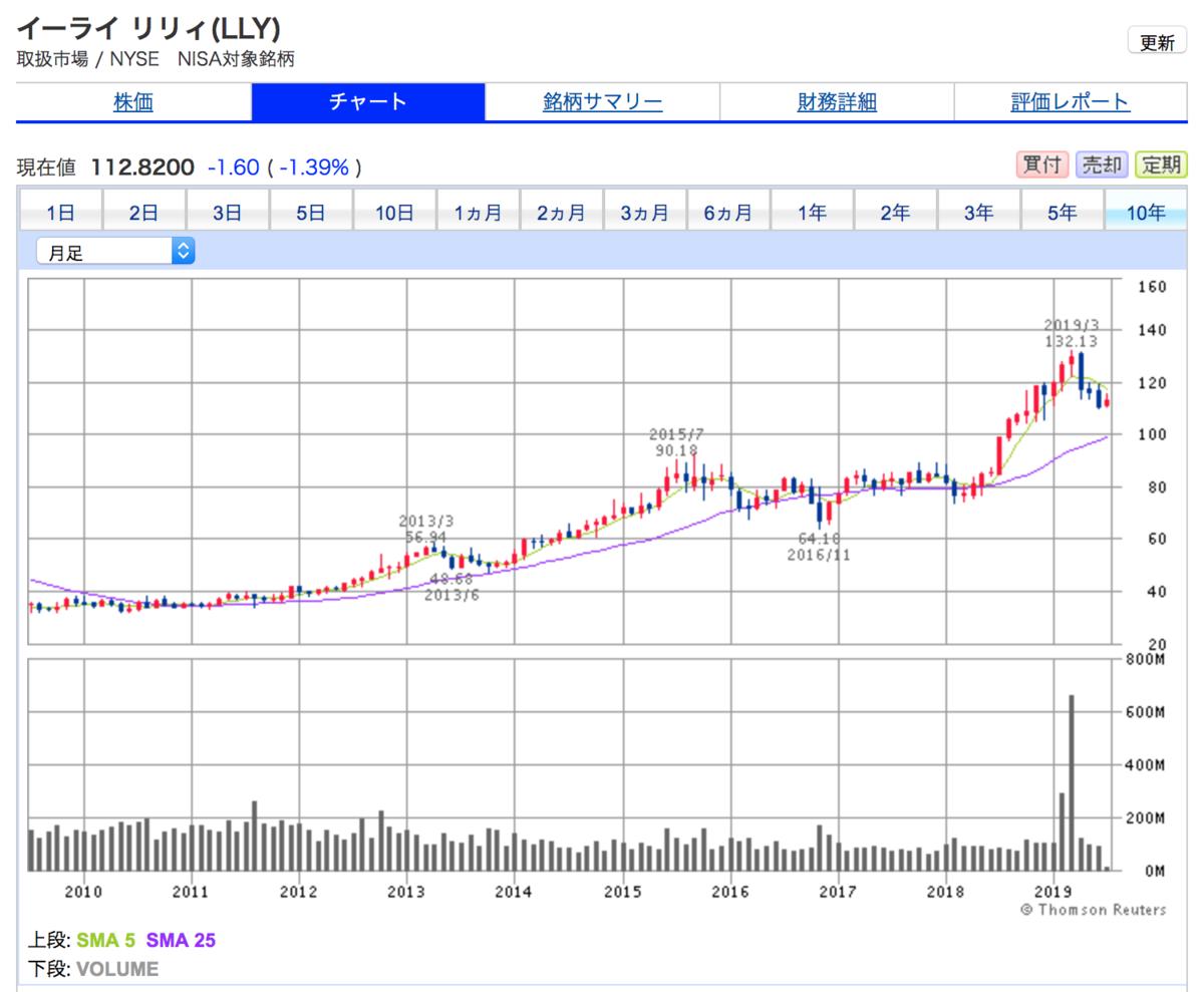 イーライリリー(LLY)の10年間株価チャート