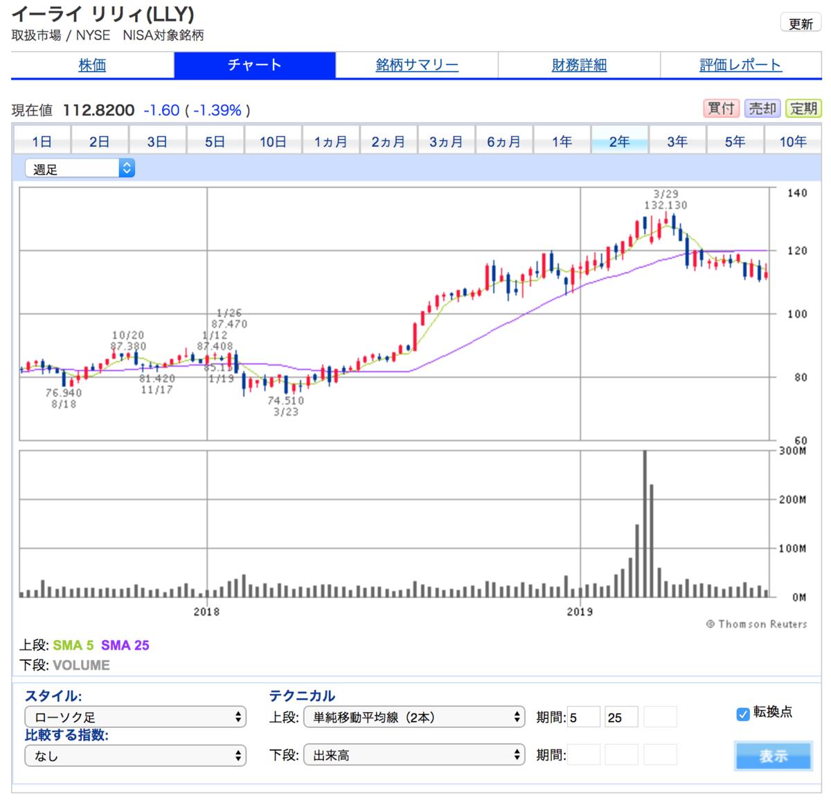 イーライリリー(LLY)の6ヶ月間株価チャート(1年くらいボックス圏)