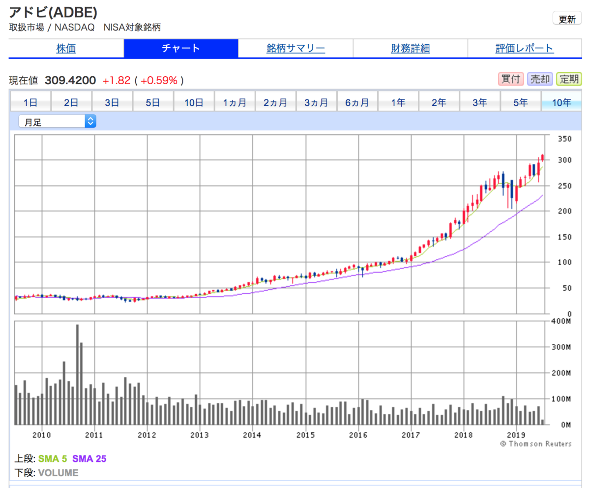 アドビ・システムズ(ADBE)の10年間株価チャート。直近数年間の株価の上昇が目覚ましい。今後の業績予想を考慮すると、必ずしも割高ではない