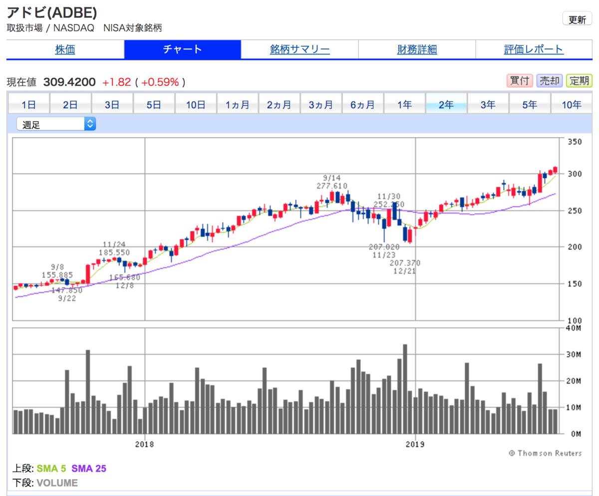 アドビ・システムズ(ADBE)の2年間株価チャート。2年間で2倍に。今後も業績好調の予想