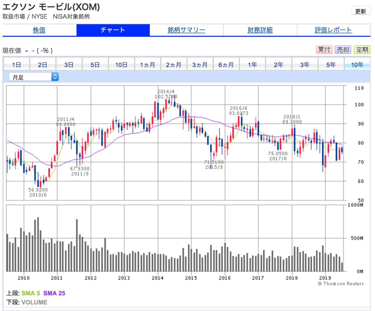 エクソンモービルの10年間株価チャート(ほぼ横ばい。高配当狙い銘柄)