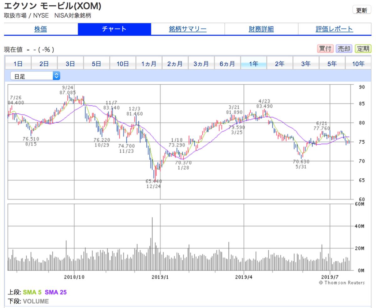 エクソンモービルの1年間株価チャート(ほぼ横ばい。株価が安定している)