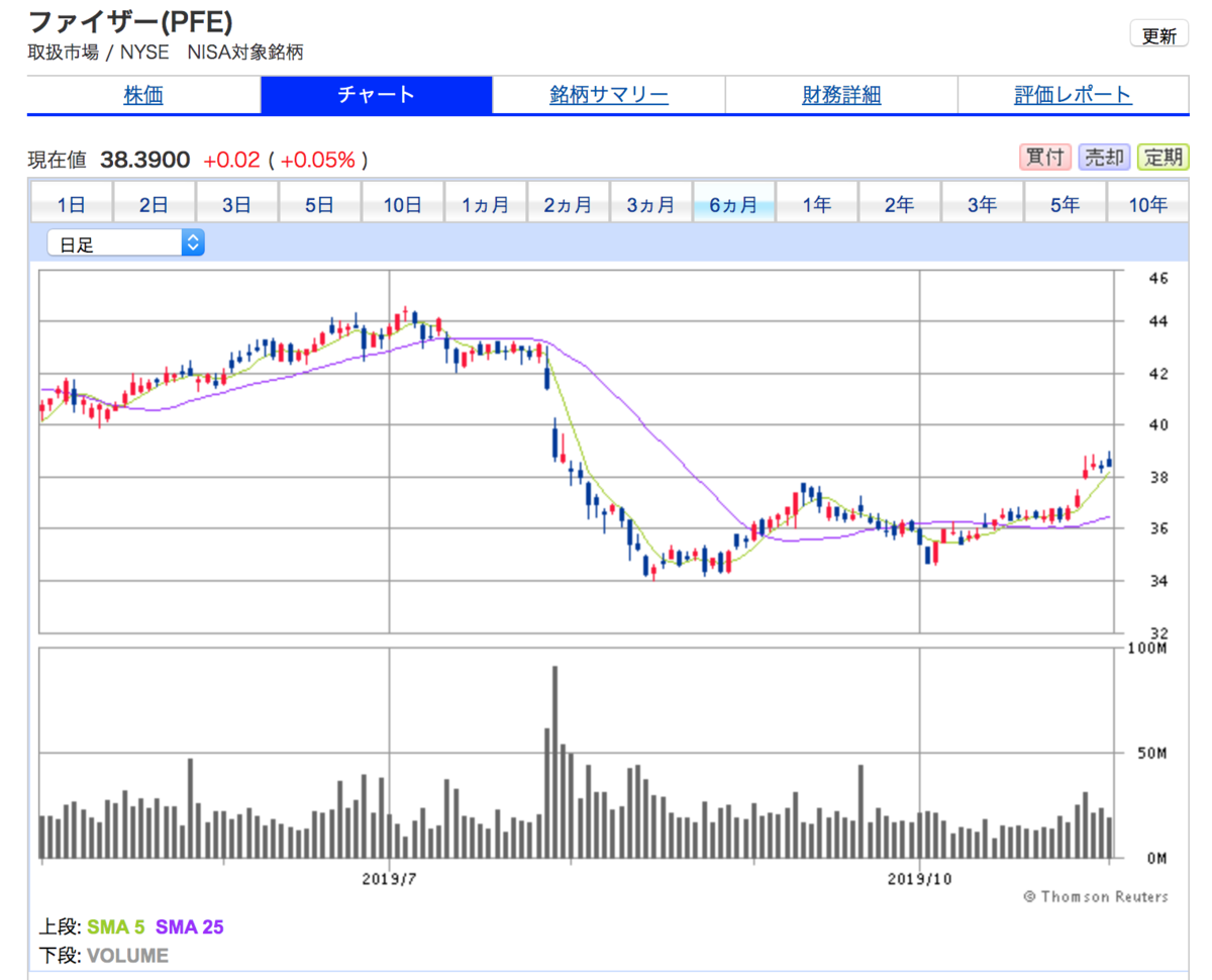 ファイザー(PFE)の6ヶ月間株価チャート