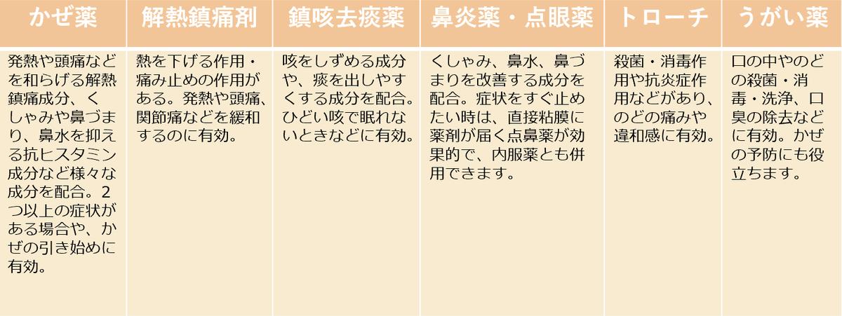 f:id:kusurino-ouchi:20190326120602p:plain