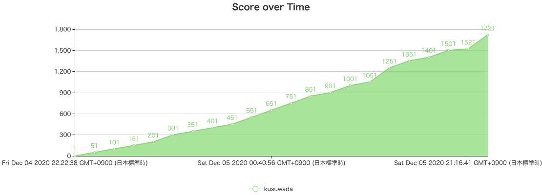 f:id:kusuwada:20201213052953p:plain