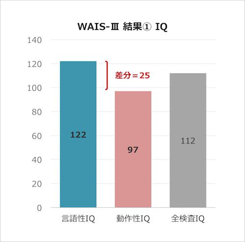WAIS-Ⅲ IQ