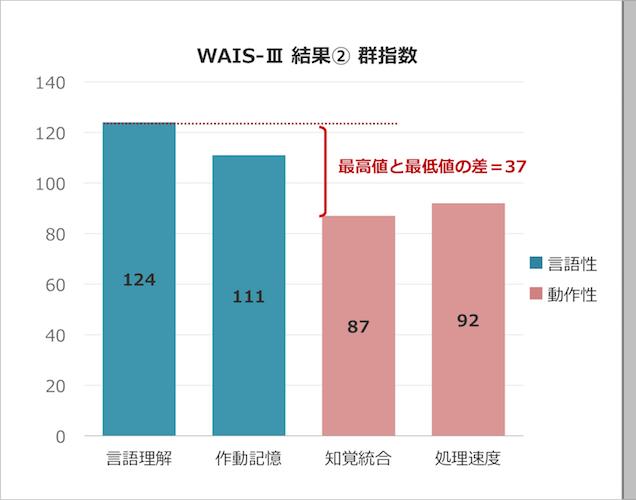 WAIS-Ⅲ 群指数