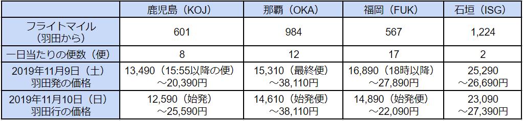 f:id:kuzujo_chan:20191001232344p:plain